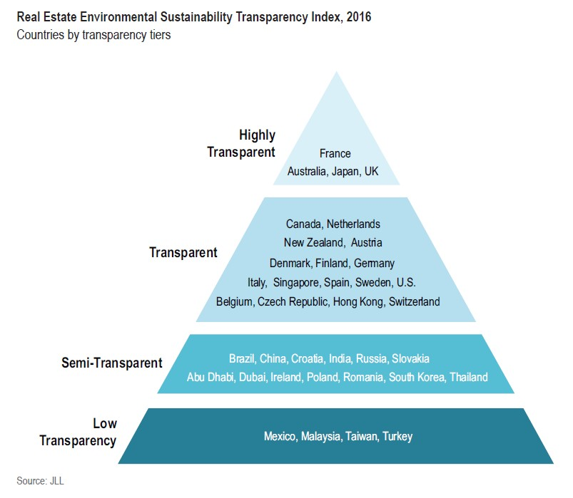 Real estate environmental Sustainability Transparency Index
