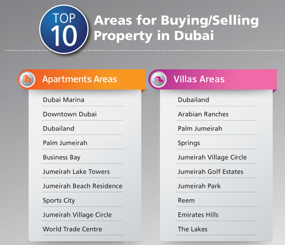 Top 10 areas Dubai map list